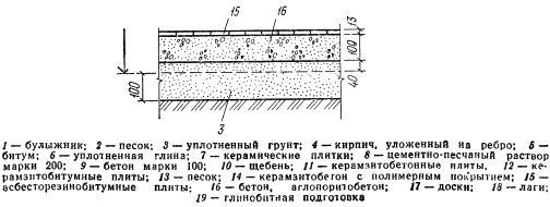 Резинобитумный пол