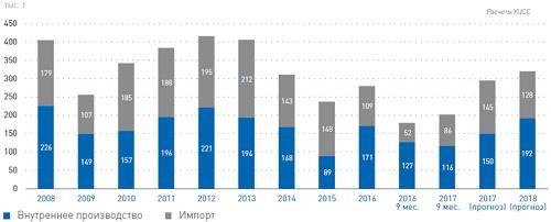 Потребление в Украине оцинкованного проката