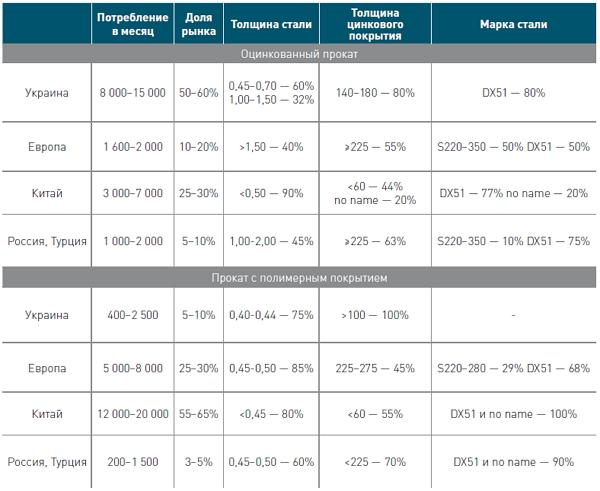 Качественные характеристики поставок прокат с полимерным покрытием по регионам в 2017 г.