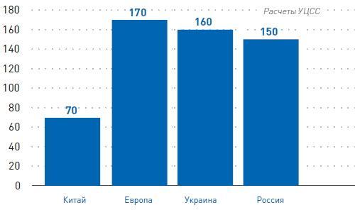 Размер приплаты за нанесение полимерного покрытия в 2017 г.