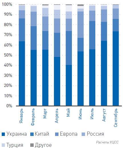 Структура украинского потребления оцинкованного проката