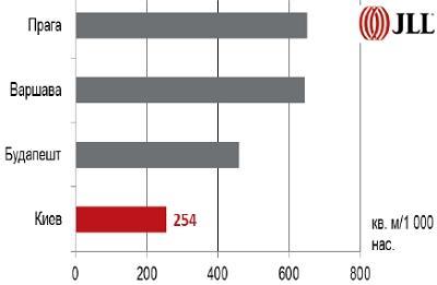 Обеспеченность торговыми помещениями в городах Европы