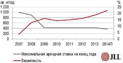 Арендные ставки и вакантность на рынке офисной недвижимости Киева