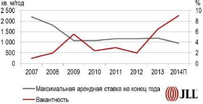 Арендные ставки и вакантность на рынке торговой недвижимости Киева