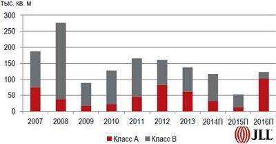 Объем новых офисных помещений Киева