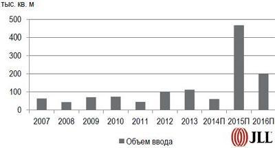 Объем новых торговых помещений Киева