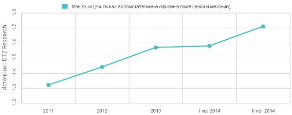 Общий объем рынка логистической недвижимости в Киеве и области