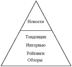 Устаревшая информационная пирамида
