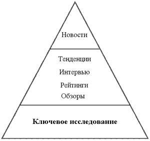 Информационная пирамида новой деловой журналистики