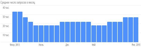 История поисковых запросов Google по слову «купить»