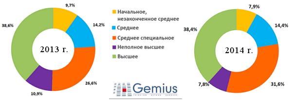 Состав украинской аудитории по образованию