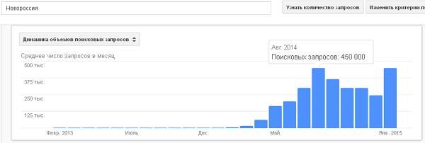 История поисковых запросов Google по слову «Новороссия»