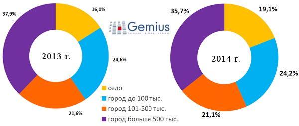 Состав украинской аудитории по типу места жительства