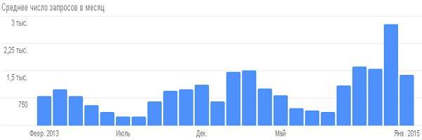 История поисковых запросов Google по словам «реформа, реформы»