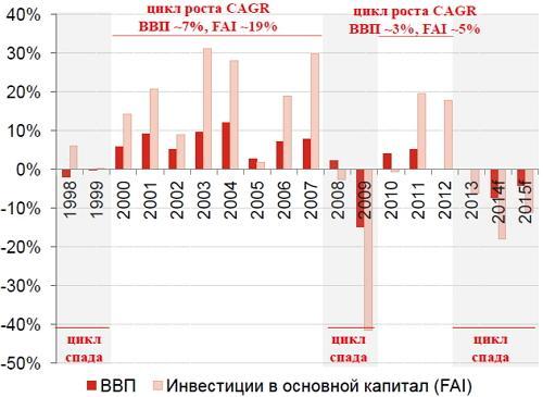 ВВП Украины и инвестиции в основной капитал