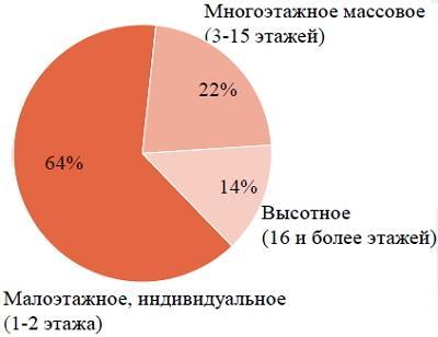 Сегментация рынка жилой недвижимости Украины