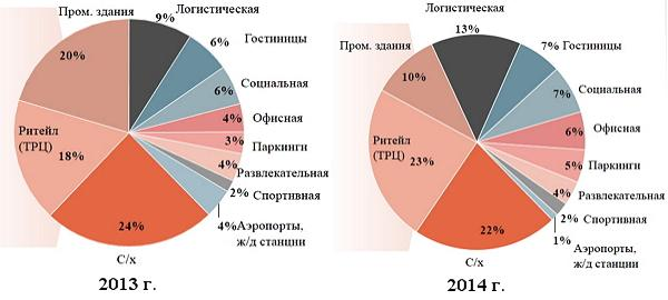 Структура рынка коммерческой недвижимости Украины