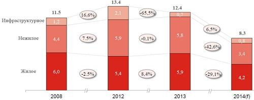Стоимость введенных основных фондов в Украине